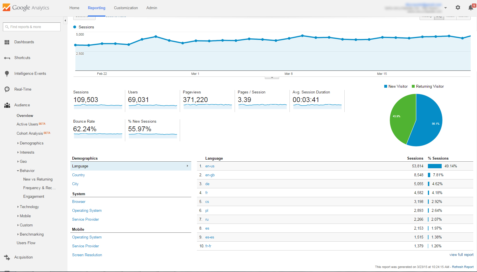 Google Analytics: Données trompeuses