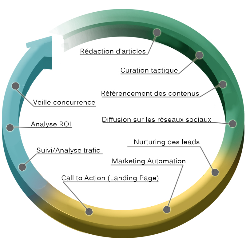 Le cycle de l'inbound marketing
