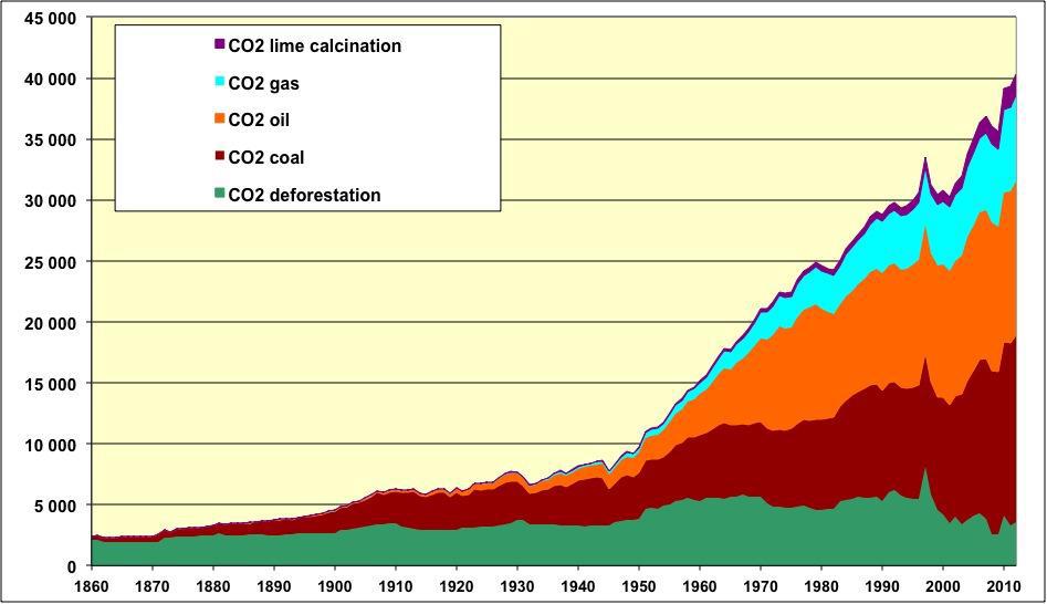 COP21-graph