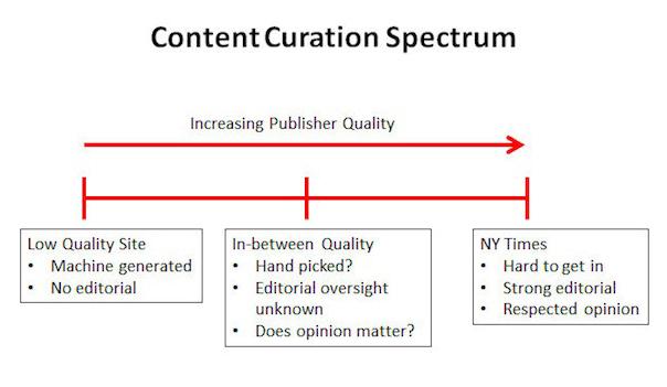 contentcurationdata